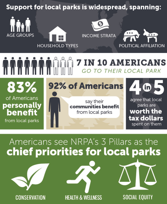 National Recreation and Parks Association